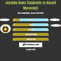 Joyskim Dawa Tchakonte vs Nazarii Muravskyi h2h player stats