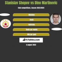 Stanislav Shopov vs Dino Martinovic h2h player stats