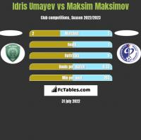 Idris Umayev vs Maksim Maksimov h2h player stats