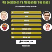 Ola Solbakken vs Aleksander Foosnaes h2h player stats