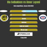 Ola Solbakken vs Amor Layoni h2h player stats