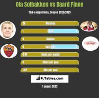 Ola Solbakken vs Baard Finne h2h player stats