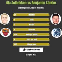 Ola Solbakken vs Benjamin Stokke h2h player stats