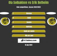 Ola Solbakken vs Erik Botheim h2h player stats