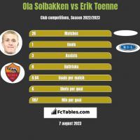 Ola Solbakken vs Erik Toenne h2h player stats
