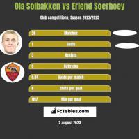Ola Solbakken vs Erlend Soerhoey h2h player stats