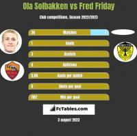 Ola Solbakken vs Fred Friday h2h player stats