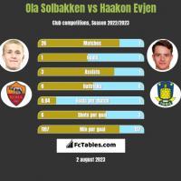 Ola Solbakken vs Haakon Evjen h2h player stats