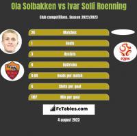 Ola Solbakken vs Ivar Solli Roenning h2h player stats