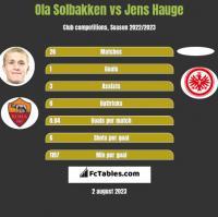 Ola Solbakken vs Jens Hauge h2h player stats