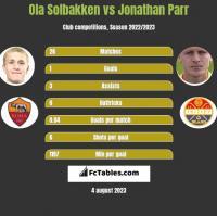 Ola Solbakken vs Jonathan Parr h2h player stats