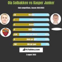 Ola Solbakken vs Kasper Junker h2h player stats