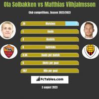 Ola Solbakken vs Matthias Vilhjalmsson h2h player stats