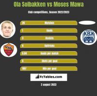 Ola Solbakken vs Moses Mawa h2h player stats