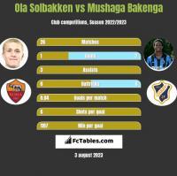 Ola Solbakken vs Mushaga Bakenga h2h player stats