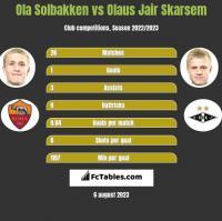 Ola Solbakken vs Olaus Jair Skarsem h2h player stats
