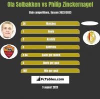 Ola Solbakken vs Philip Zinckernagel h2h player stats