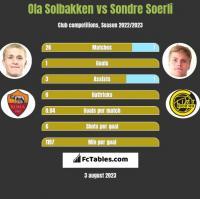 Ola Solbakken vs Sondre Soerli h2h player stats