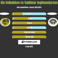 Ola Solbakken vs Valdimar Ingimundarson h2h player stats