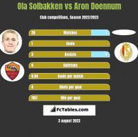 Ola Solbakken vs Aron Doennum h2h player stats