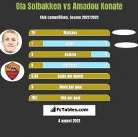 Ola Solbakken vs Amadou Konate h2h player stats