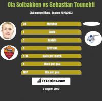Ola Solbakken vs Sebastian Tounekti h2h player stats