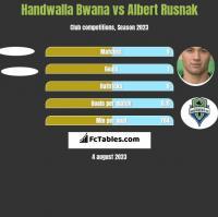 Handwalla Bwana vs Albert Rusnak h2h player stats