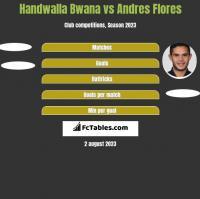 Handwalla Bwana vs Andres Flores h2h player stats