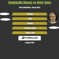 Handwalla Bwana vs Brek Shea h2h player stats