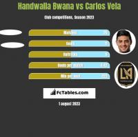 Handwalla Bwana vs Carlos Vela h2h player stats