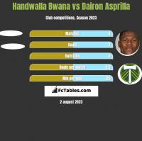 Handwalla Bwana vs Dairon Asprilla h2h player stats