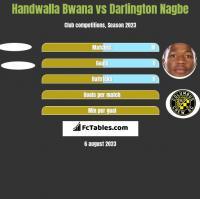Handwalla Bwana vs Darlington Nagbe h2h player stats