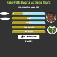 Handwalla Bwana vs Diego Chara h2h player stats