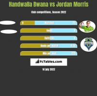 Handwalla Bwana vs Jordan Morris h2h player stats