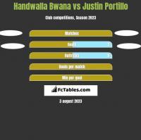 Handwalla Bwana vs Justin Portillo h2h player stats