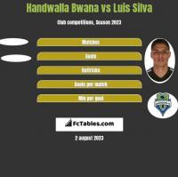 Handwalla Bwana vs Luis Silva h2h player stats