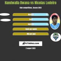 Handwalla Bwana vs Nicolas Lodeiro h2h player stats