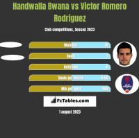Handwalla Bwana vs Victor Romero Rodriguez h2h player stats