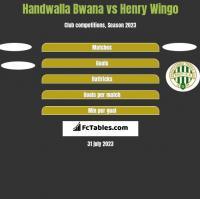 Handwalla Bwana vs Henry Wingo h2h player stats