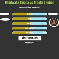 Handwalla Bwana vs Brooks Lennon h2h player stats