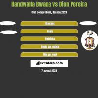 Handwalla Bwana vs Dion Pereira h2h player stats