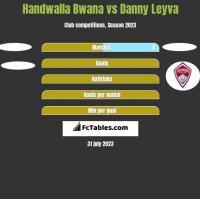 Handwalla Bwana vs Danny Leyva h2h player stats