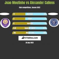 Joao Moutinho vs Alexander Callens h2h player stats