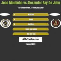 Joao Moutinho vs Alexander Ray De John h2h player stats