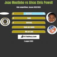 Joao Moutinho vs Alvas Elvis Powell h2h player stats