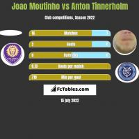 Joao Moutinho vs Anton Tinnerholm h2h player stats