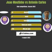 Joao Moutinho vs Antonio Carlos h2h player stats