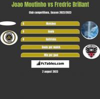 Joao Moutinho vs Fredric Brillant h2h player stats