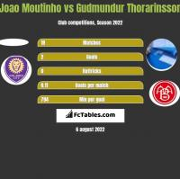 Joao Moutinho vs Gudmundur Thorarinsson h2h player stats