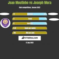 Joao Moutinho vs Joseph Mora h2h player stats